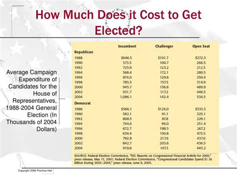 how much does it cost to get a puppy ppt prentice politicalscience interactive powerpoint presentation id 2777291