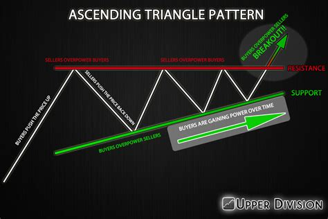 triangle pattern in php ascending triangle breakout forex trading