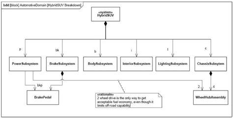 comment faire un diagramme de définition de bloc la mod 233 lisation sysml uml sysml