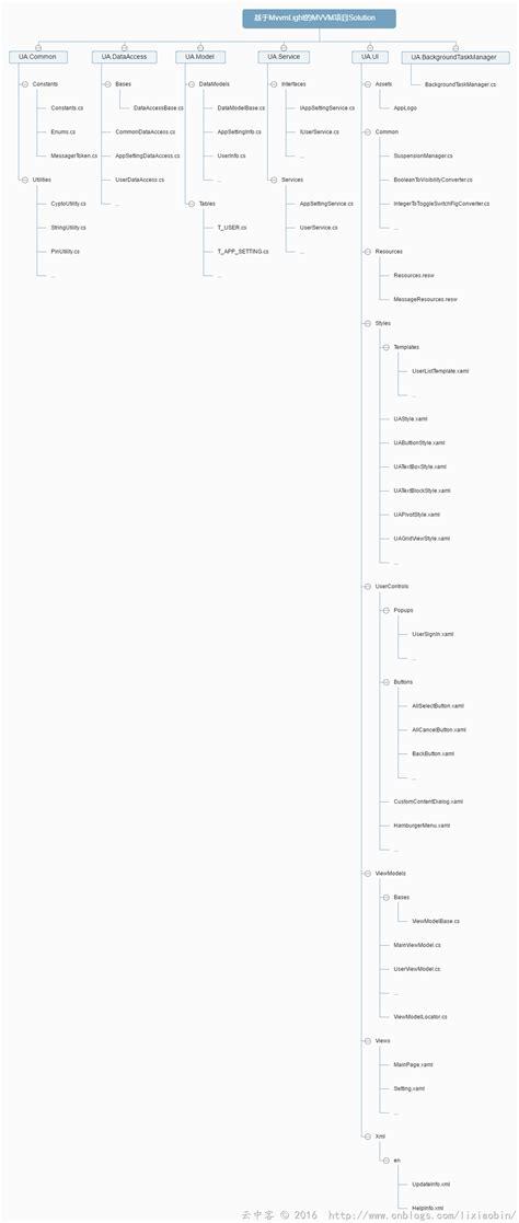 mvvm tutorial uwp uwp开发之mvvmlight实践九 基于mvvm的项目架构分享
