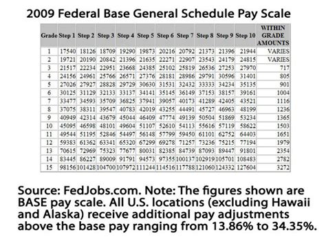 find new gs pay scale 2014 with locality pay reviews and model on search results for pay schedule for federal employees