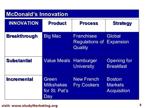innovation strategy template innovation strategy