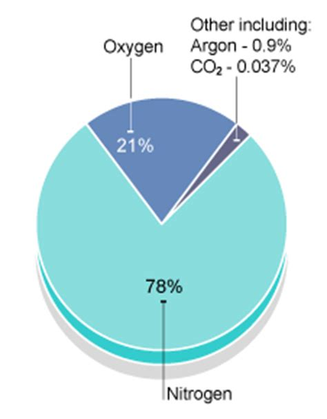 Percent Oxygen In Room Air gcse bitesize the modern atmosphere