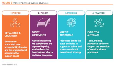 Mba In Social Enterprise Management And Strategy by New Report Social Business Governance A Framework To