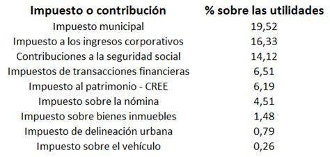 cuando se pagan los impuestos del segundo bimestre 2016 impuestos para empresarios en colombia