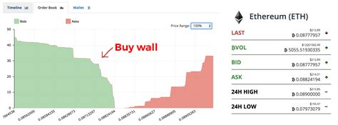 order a cryptocurrency trading buy walls sell walls order books