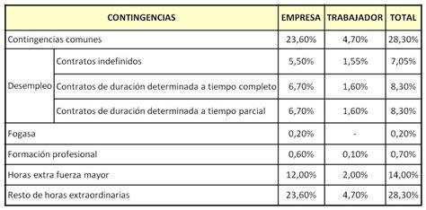bases y tipos cotizacin 2016 ss bases y tipos de cotizaci 243 n para 2014 ya en el boe