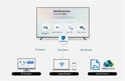samsung remote mobile samsung s 2019 smart tvs will be able to remotely