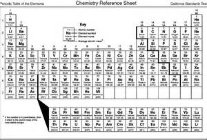 printable periodic table for free loving printable