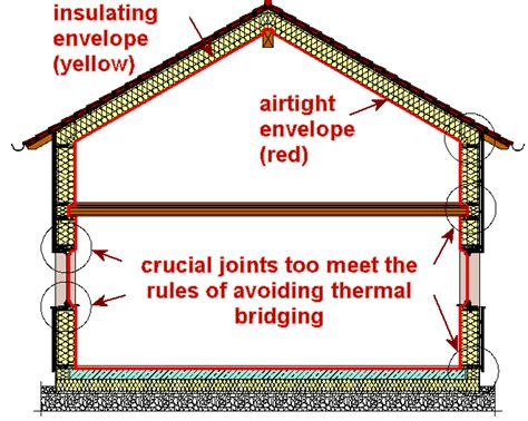envelope house thermal bridges how to avoid them