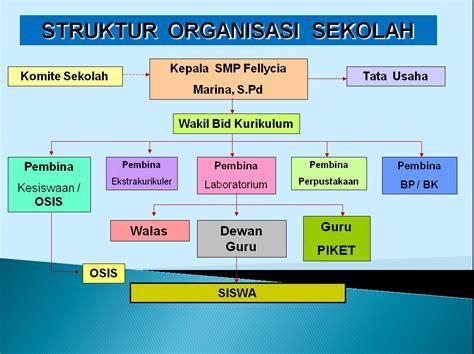 cara buat struktur organisasi sekolah www contoh carta organisasi cara ku mu