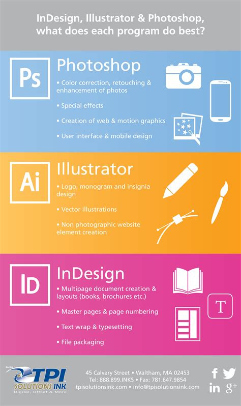 designing with photoshop adobe creative suite infographic id ai ps which program