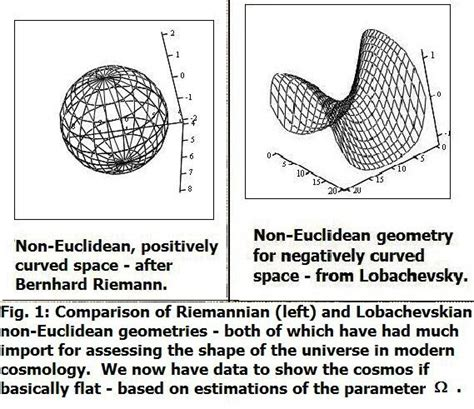 bernhard riemann and calculus brane space math revisited non euclidean geometry