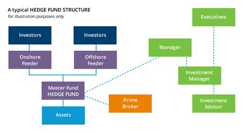 Funds Of Hedge Funds the structure of hedge funds everything about investment