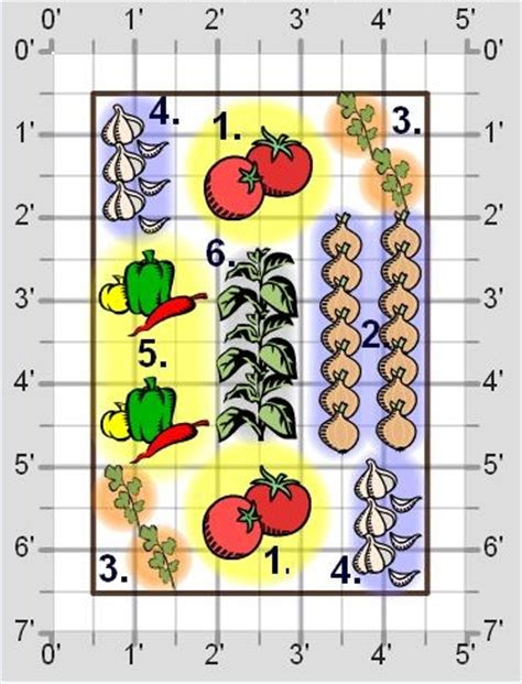 Add Some Salsa To Your Vegetable Garden Veggie Gardener Salsa Garden Layout