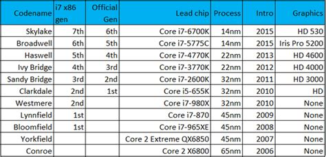 intel mobile cpu list how many generation are there for intel i3 i5 and