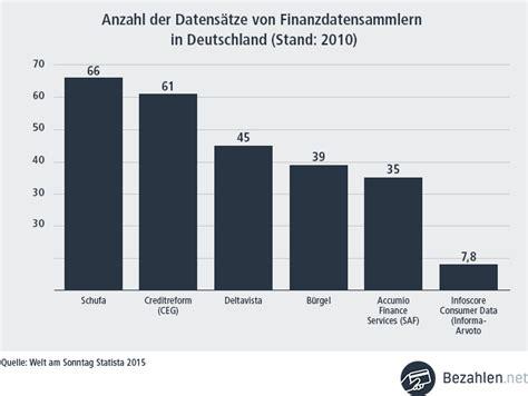 Arvato Infoscore Selbstauskunft by Was Ist Der Schufa Score Ratgeber Was Sie Zum Schufa