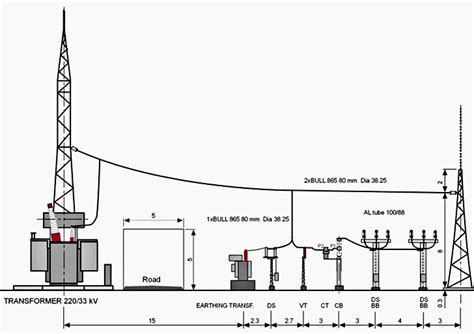 layout of grid substation station auxiliary and system earthing transformer as a