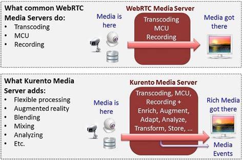 best media server for mac 8 free best open source servers software