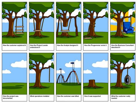 project management tire swing creating a user requirements specification urs mike