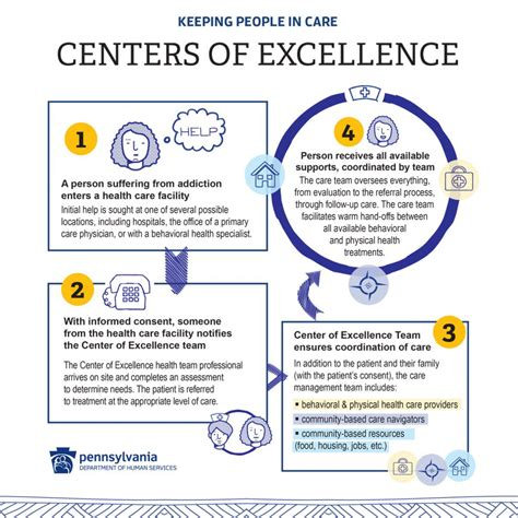 center of excellent why does pennsylvania need the centers of excellence