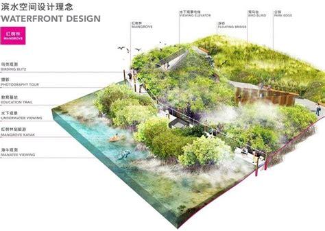 landscape diagram resultado de imagen para strategy phase landscape diagram