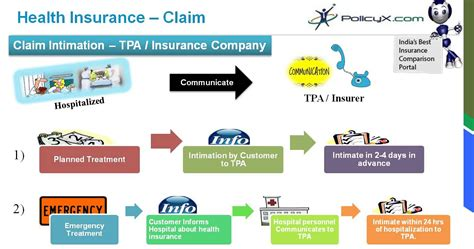health insurance claims process flow diagram health insurance claims process flow diagram 28 images