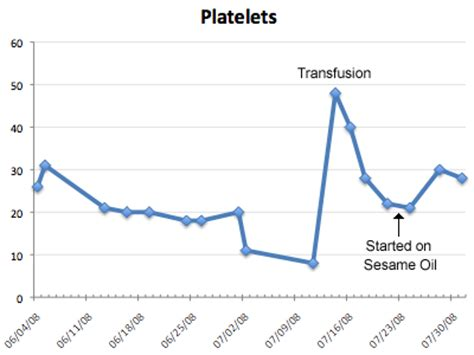 low platelets in dogs transfusion platelets cpt code gt gt immature platelets