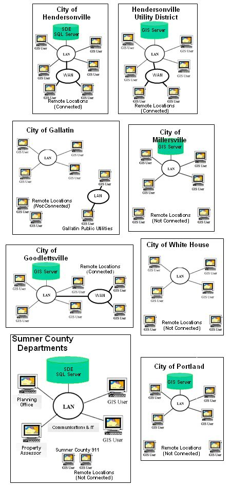 Sumner County Tn Property Tax Records Gis Overview