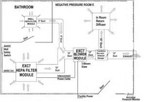 hospital negative pressure isolation room tb tuberculosis 8045 o connor dr river grove il 60171 usa virtual tour