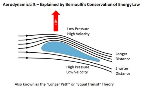 Aerodynamic Lift And Drag And The Theory Of Flight