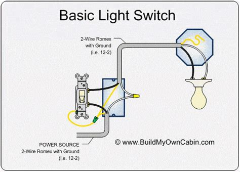 Basic Light Fixture Wiring 3 Types Of Light Switch Wiring Guide For Beginners