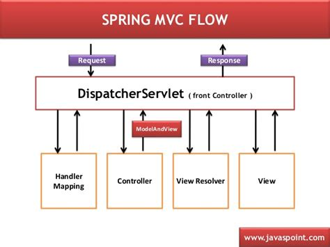 mvc pattern net exle mvc pattern simple exle spring framework flow images