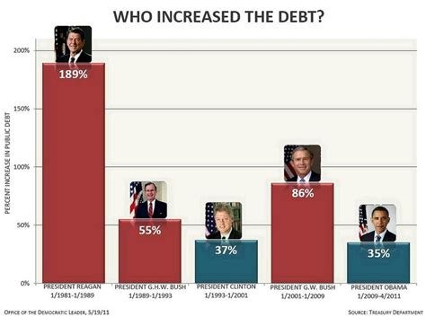 How Many Times Has Obama Raised The Debt Ceiling by Republicans Themselves To Blame For The Economy