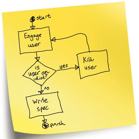 layout fungsional adalah fsd hanya sebuah catatan kecil saja