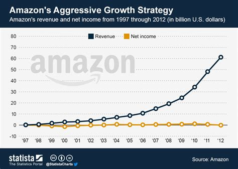 chart amazon dwarfs u s retailers in terms of market cap chart amazon s aggressive growth strategy statista