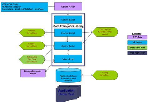 image gallery hybrid automation framework