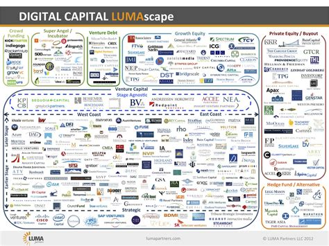 Best Mba Schools For Venture Capital by Steve Blank Startup Tools