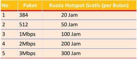 Paket Wifi Id Telkom wifi id free tidak berbayar telkom hotspot wi fi