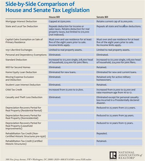 which comparison of the house and senate is true which comparison of the house and senate is true 28
