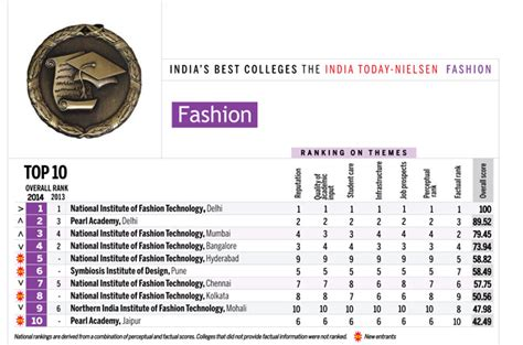 Mba In Fashion Management Colleges In Delhi by A Cut Above The Rest