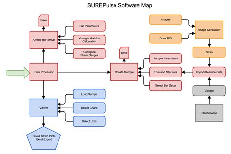 flow diagram software open source smartdraw diagrams