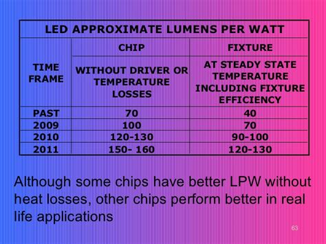 Led Driver Untuk Lu Led 12 Watt Sd 15 Watt T3009 exterior lighting for local government