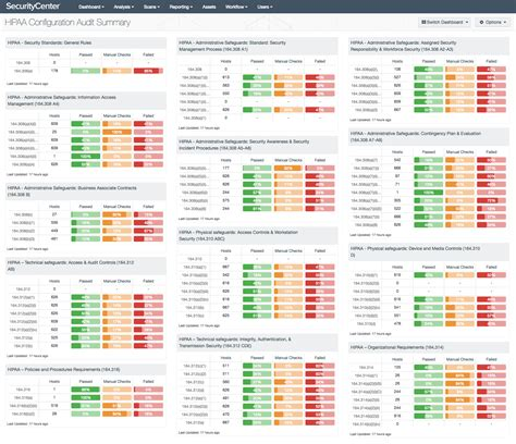 Hipaa Configuration Audit Summary Sc Dashboard Tenable Information Security Dashboard Template