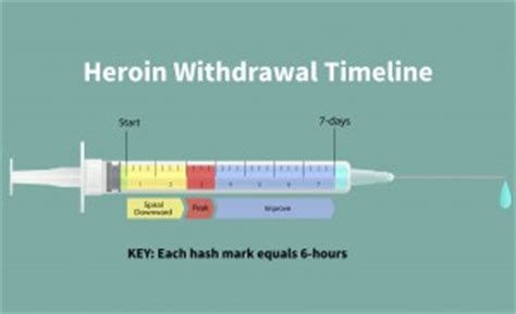 How To Detox From Methadone Fast by Timeline Of Heroin Withdrawal Onset Duration And Treatment