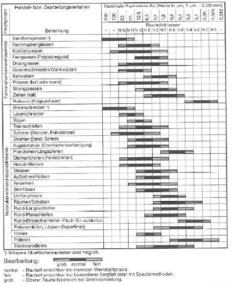 Polieren Rauhigkeitswerte siemens nx and technical information ra