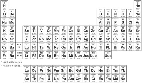 5th Element Periodic Table by Periodic Table Of Elementshow To Protect Our Environment
