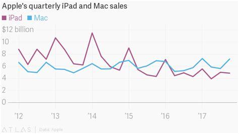 apple q4 earnings 2017 apple s q4 2017 earnings were record breaking aapl quartz