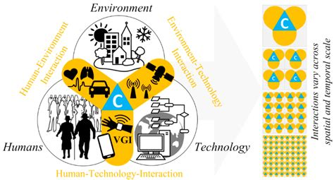 design for cost and environment sensors free full text contextual sensing integrating