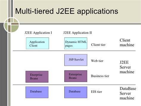 architecture practices j2ee architecture and design patterns northwestern